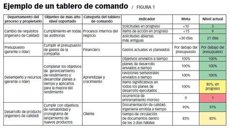 philips si e social herramientas para medir tablero de comando o balance