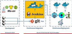 Integrated Continuous Integration  Ci  Solution With Jenkins  Maven  Docker