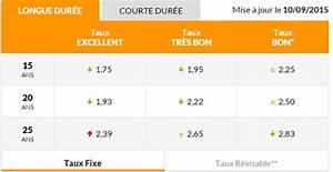 Comparateur Taux Credit : meilleur taux pret travaux maison ventana blog ~ Medecine-chirurgie-esthetiques.com Avis de Voitures