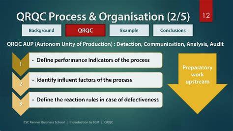 QRQC - Quick Response Quality Control
