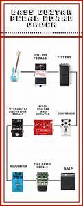 Guitar Pedal Board Order