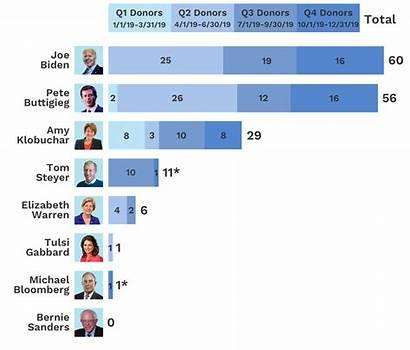 Billionaire Billionaires Democratic Donors Candidates Presidential Bernie
