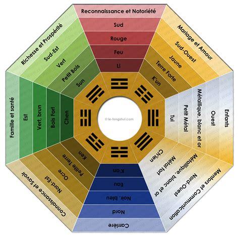 couleur bureau feng shui déco feng shui trouvez votre bonheur grâce à votre intérieur