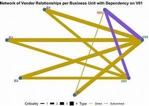 R Visualizations For Supplier Risk Management Nth Parties