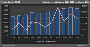 Aandeel Verizon aan kop qua Amerikaanse dividendaandelen ...