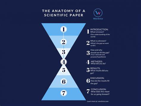 conclusion scientific research museumlegs