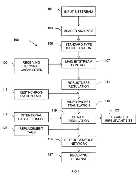 Patent US6498865 - Method and device for control and