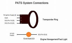 System Troubleshooting  Ford Pats System Troubleshooting