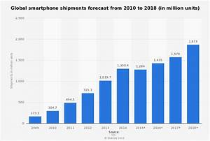 Changing US smartphone dynamics: A by-the-numbers opportunity