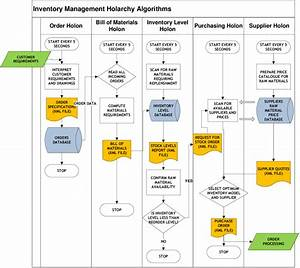 Functional Flow Diagram For Inventory Holarchy Algorithms 6 Case Study
