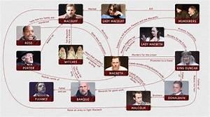 Characters - Year 10 English: Macbeth - LibGuides at ...