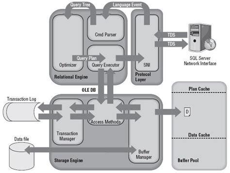 sql server architecture diagram  explanation
