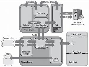 Sql Server Architecture Diagram And Explanation
