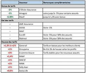 Assurance Auto Banque Populaire : assurance auto quels tarifs en 2016 ~ Medecine-chirurgie-esthetiques.com Avis de Voitures
