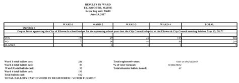 june election results city ellsworth maine