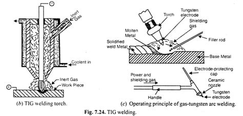 tungsten inert gas welding tig process   advantages