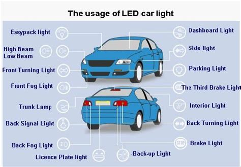 What Is The Usage Of Car Led Lighting?