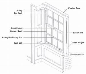 How Do Sash Windows Work