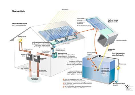 wie funktionieren solarzellen photovoltaik technik solarzellen module f 252 r solaranlagen
