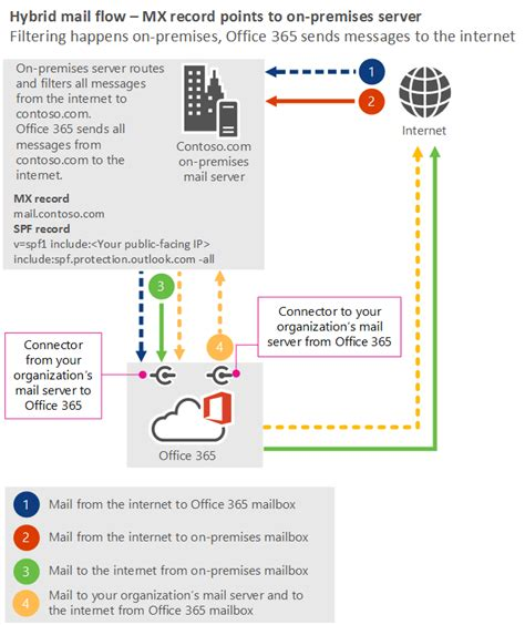 Office 365 Mail Gateway by Mail Flow Best Practices For Exchange And Office