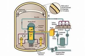 Nrc  Boiling Water Reactors