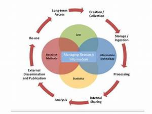 State of the Art Informatics for Research Reproducibility ...