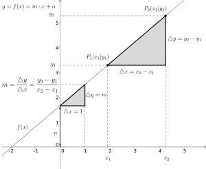 lineare funktion wikipedia