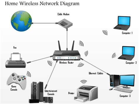 Wireles Home Network Setup Diagram by 0914 Home Wireless Network Diagram Networking Wireless Ppt