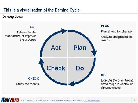 continuous improvement 101 the deming cycle pdca flevy com blog