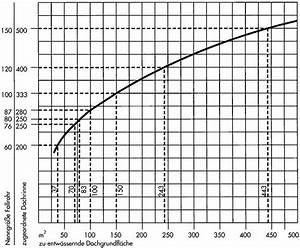 Durchflussmenge Berechnen Wasser : berechnung dachentw sserung nedzink ~ Themetempest.com Abrechnung