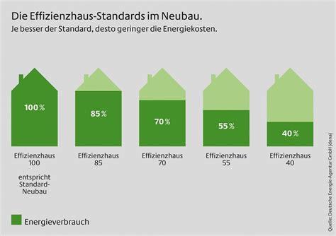 Kfw Effizienzhaus 40 Bauen Fuer Die Zukunft by Kfw Effizienzhaus Mit Selbstbau Anteil Bauherren Sparen