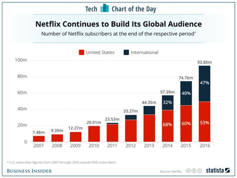 netflix subscribers the years chart business insider