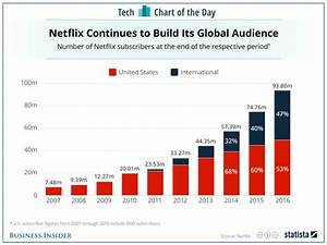 Netflix subscribers over the years: CHART - Business Insider