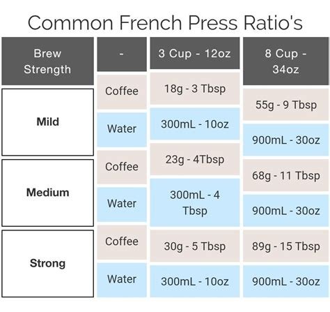 The secret is all in the coffee grind. Fresh press coffee measurements | Coffee measurements, French press ratio, Coffee