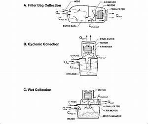 Schematic Of The Three Principal Dust Collection Methods