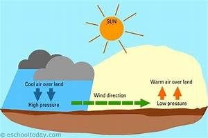 What Is The Relationship Between Cloud Cover And Wind