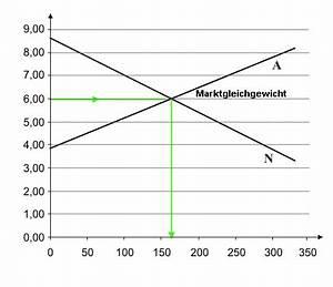 Preisbildung Monopol Berechnen : volkswirtschaft marktformen preisbildung ~ Themetempest.com Abrechnung