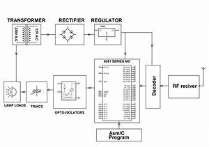 Home Appliances Control System Using Remotes  Landline And