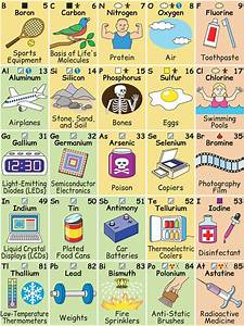 This Brilliantly Illustrated Periodic Table Shows How ...