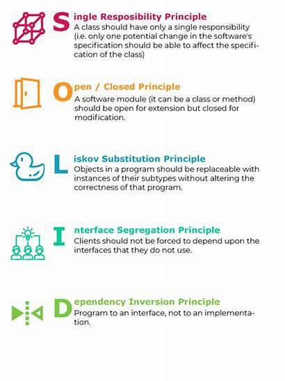 Solid Principles Should Why Follow Principle Developer