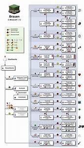 Trank Das Offizielle Minecraft Wiki