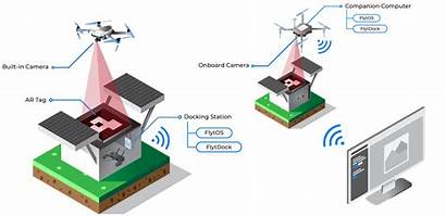 Landing Precision Drones Drone Dji Solution Station