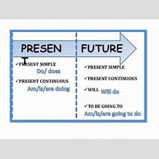 Sentence Structure Going Toreview Of Simple Present And