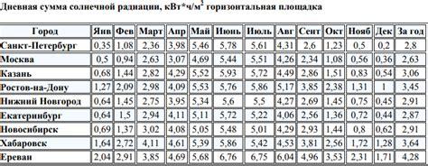Инсоляция солнечных лучей . показатели уровня инсоляции по регионам