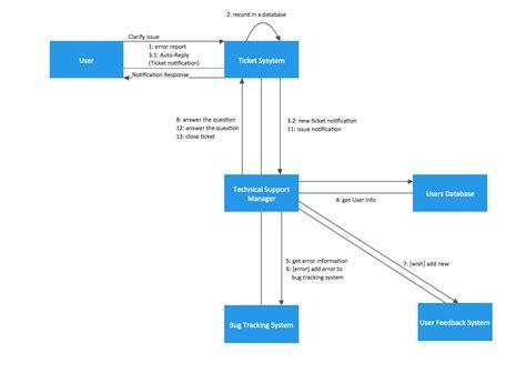 uml tool uml diagram examples