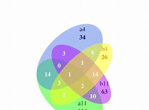 Venn Diagram Calculator 2 Circles