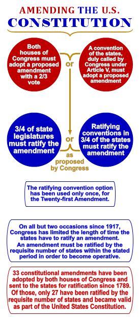 fileconstitutional amendment process usapng