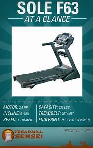 Sole F63 Treadmill At A Glance