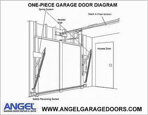 Door Diagram  U0026  U00a9don Vandervort Hometips  Panel Door