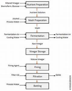 White Vinegar Plants  U00bb Vogelbusch Biocommodities